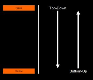 Top-Down und Buttom-Up